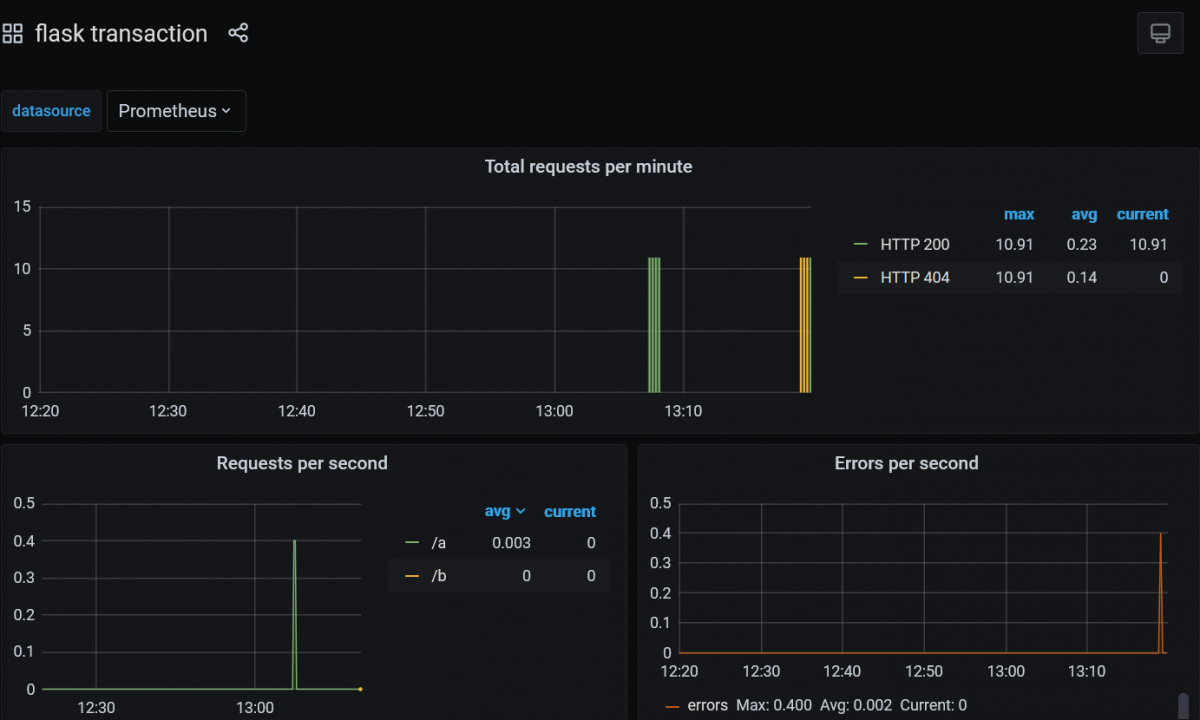 Kubernetes project monitoring in Rancher (EN)