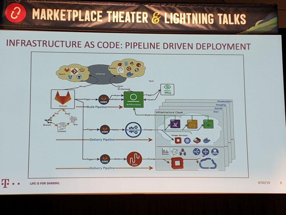 Recap Open Infrastructure Summit Denver 2019